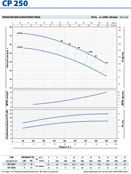 Центробежный насос Pedrollo CP 250C*