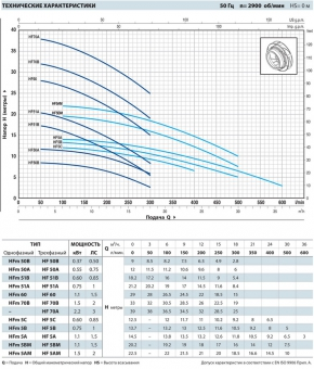 Центробежный насос Pedrollo HFm 5C