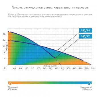 Дренажный насос Джилекс ДРЕНАЖНИК 350/17