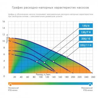 Фекальный насос Джилекс ФЕКАЛЬНИК 150/6