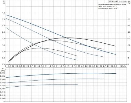 Циркуляционный насос Grundfos UPS 25-40 180 мм