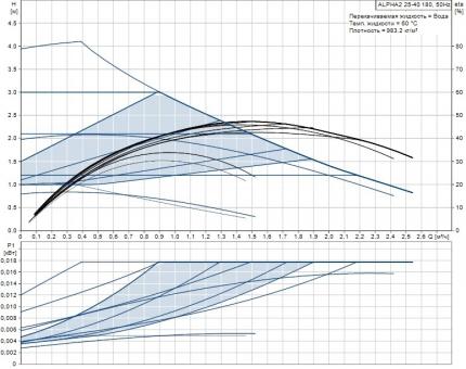 Регулируемый циркуляционный насос Grundfos ALPHA2 25-40 180 мм