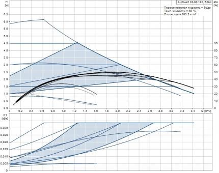 Регулируемый циркуляционный насос Grundfos ALPHA2 32-60 180 мм