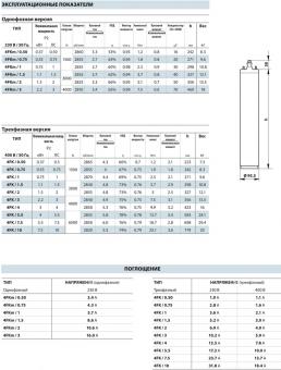 Электродвигатель 4FKm 0,75 (0,55 кВт, 220 В)