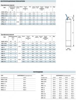 Электродвигатель 4PDm 0,75 (0,55 кВт, 220 В)
