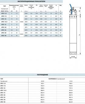 Электродвигатель 6PD 25 (18,5 кВт, 380 В)