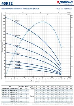 Глубинный насос Pedrollo 4SR 12m/ 9-PD
