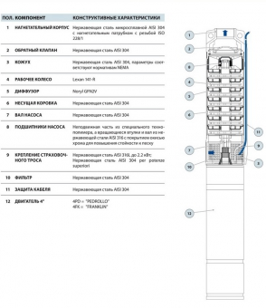 Скважинный насос Pedrollo 4 SR1,5m/13-PD