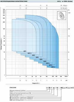 Скважинный насос Pedrollo 4 SR 1,5/13-PD