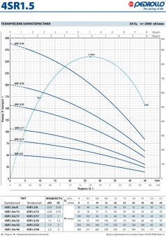 Скважинный насос Pedrollo 4 SR 1,5/25-PD