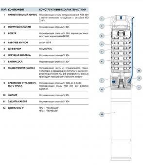 Скважинный насос Pedrollo 4 SR 2m/ 20-PD