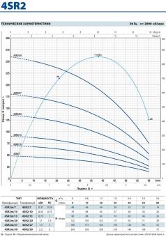 Скважинный насос Pedrollo 4 SR 2m/ 27-PD