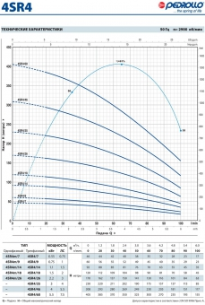 Скважинный насос Pedrollo 4 SRm 4/ 9-PD