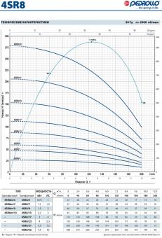 Скважинный насос Pedrollo 4 SR 8/ 17-PD