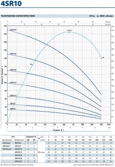 Скважинный насос Pedrollo 4 SR 10/5-PD