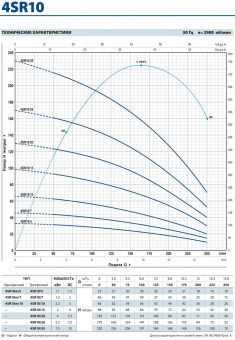 Скважинный насос Pedrollo 4 SR 10/10-PD