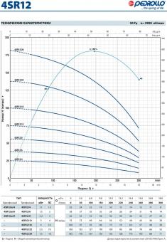 Скважинный насос Pedrollo 4 SRm 12/6-PD