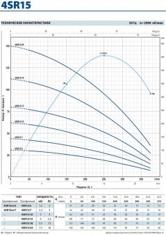 Скважинный насос Pedrollo 4 SRm 15/7-PD