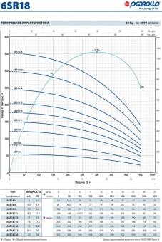 Промышленный скважинный насос Pedrollo 6 SR 18/4-P