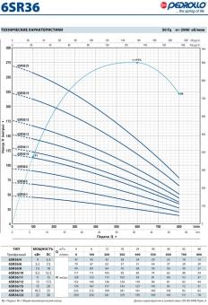 Промышленный скважинный насос Pedrollo 6 SR 36/4-P
