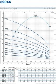 Промышленный скважинный насос Pedrollo 6 SR 44/3-P