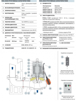 Фекальный насос Pedrollo VXC-F 15/50 (PVXC 15/50)
