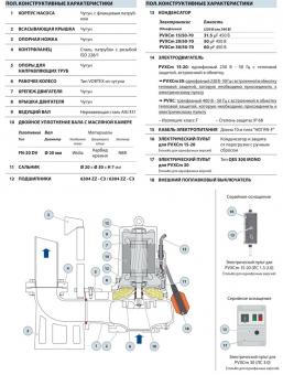 Фекальный насос Pedrollo VXC-F 20/50 (PVXC 20/50)