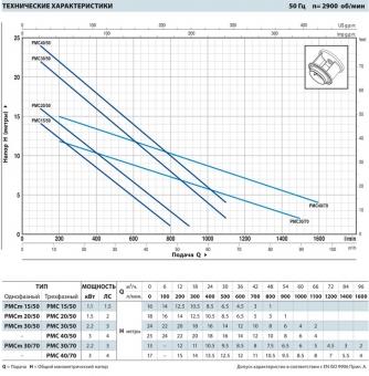Фекальный насос Pedrollo MCm-F 20/50 (PMCm 20/50)