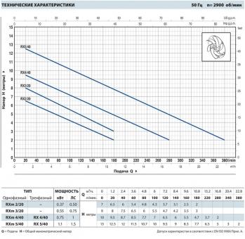 Дренажный насос Pedrollo RXm 3/20 (каб. 5м)